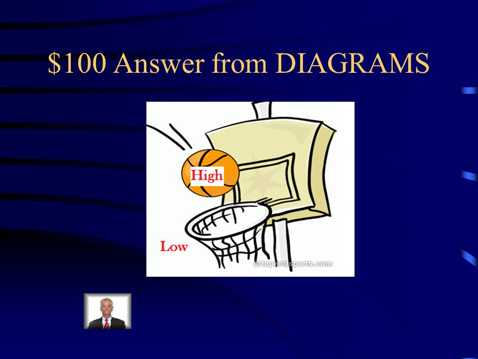 $100 Question from DIAGRAMS Complete the diagram by labelling the high and low air pressure areas