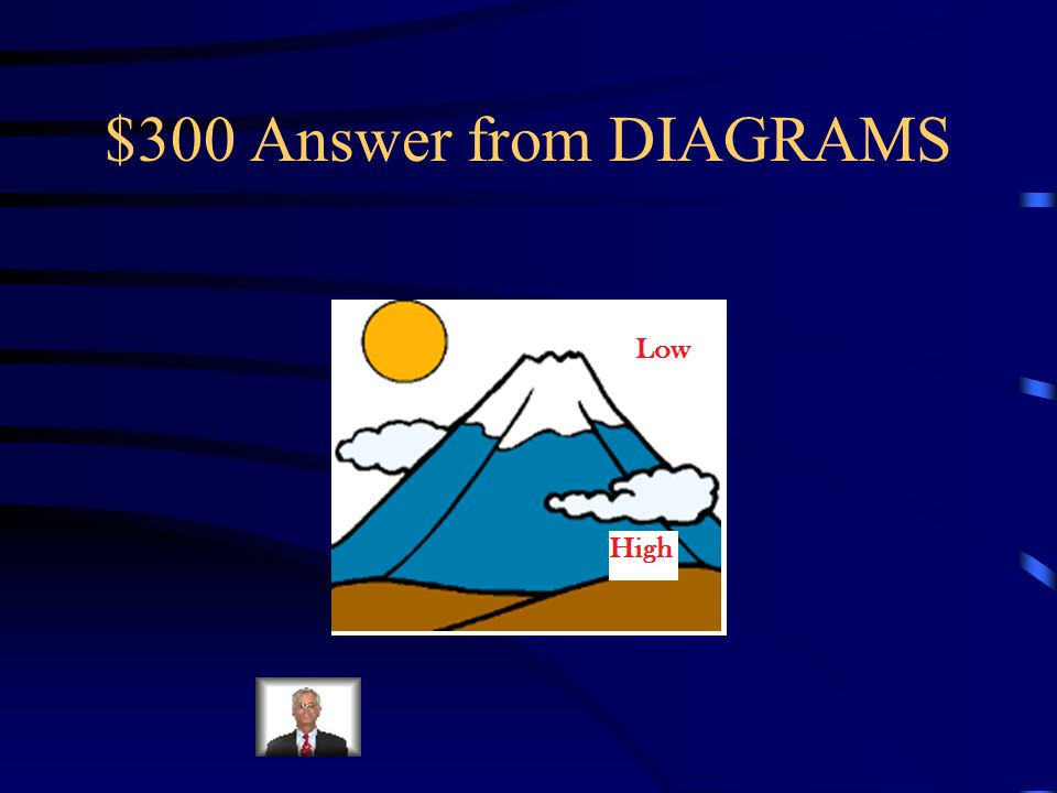 $300 Question from DIAGRAMS Complete the diagram by labelling the high and low air pressure areas