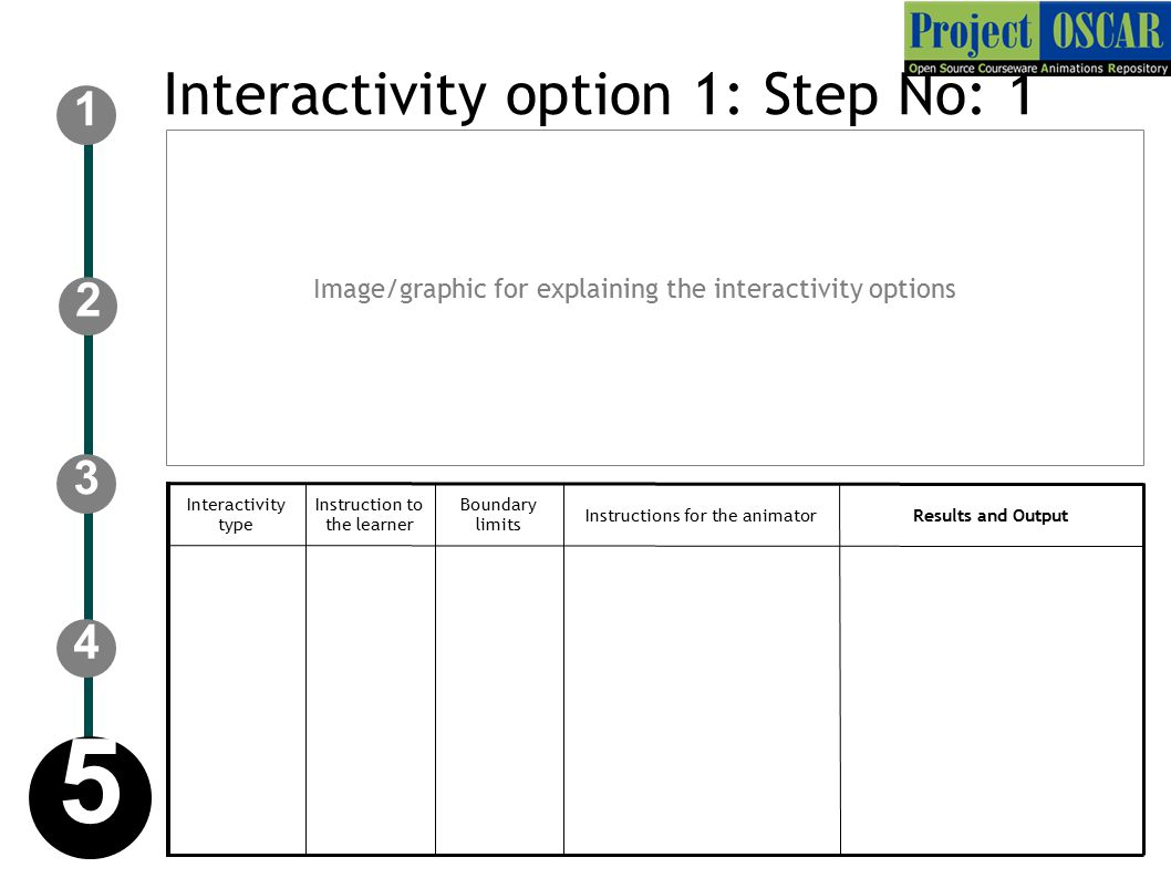 Instructions for the animator Instruction to the learner Results and Output Boundary limits Interactivity type Interactivity option 1: Step No: 1 Image/graphic for explaining the interactivity options 4 2 1 3 5