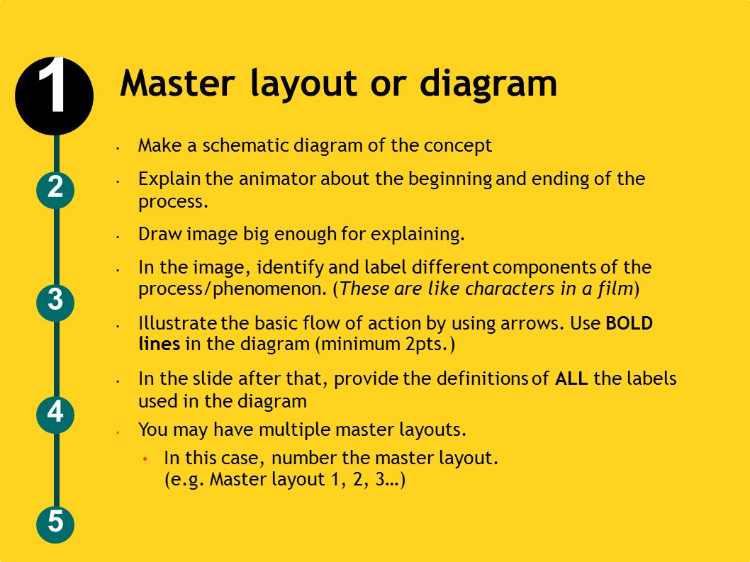 Master layout or diagram Make a schematic diagram of the concept Explain the animator about the beginning and ending of the process.