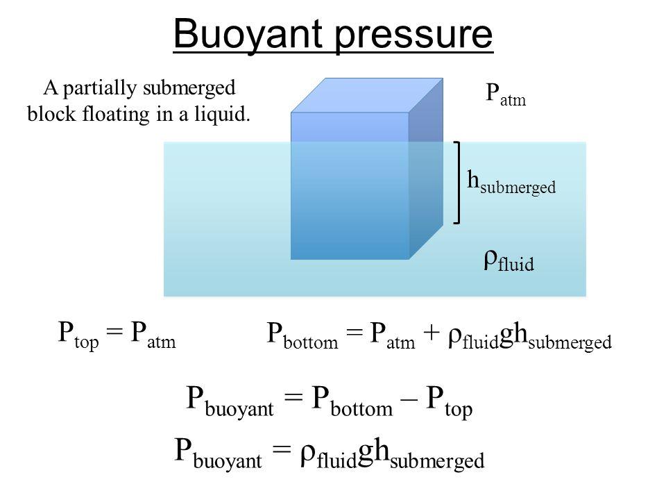 Buoyant pressure h submerged P top = P atm P bottom = P atm + ρ fluid gh submerged P buoyant = P bottom – P top P buoyant = ρ fluid gh submerged ρ flu
