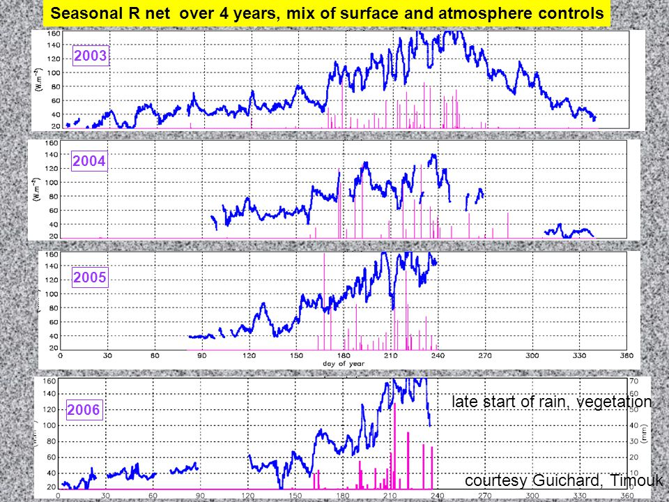 2003 2004 2005 2006 Seasonal R net over 4 years, mix of surface and atmosphere controls late start of rain, vegetation courtesy Guichard, Timouk