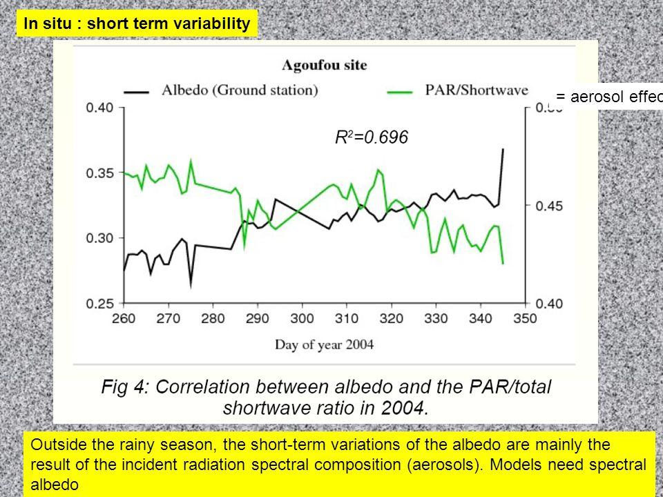 Validation of MODIS albedo Very good agreement on - intra-seasonal - seasonal - interannual time scales.