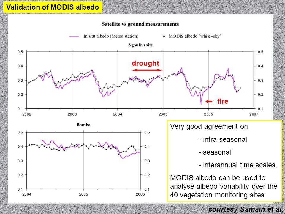 Seasonal cycle courtesy Samain et al.