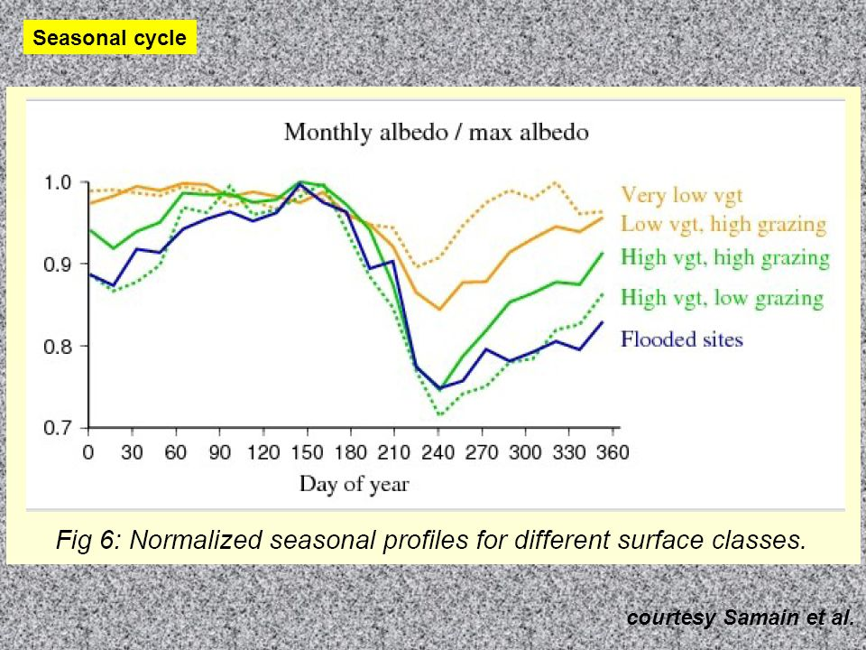 Vegetation growth controls the summer decrease of albedo at seasonal and inter-annual time scales.