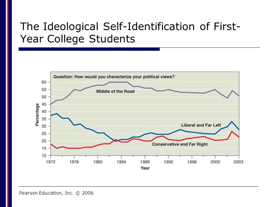 Pearson Education, Inc. © 2006 The Ideological Self-Identification of First- Year College Students
