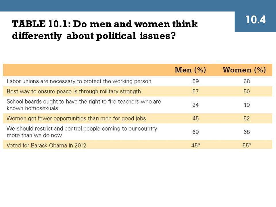 TABLE 10.1: Do men and women think differently about political issues? 10.4