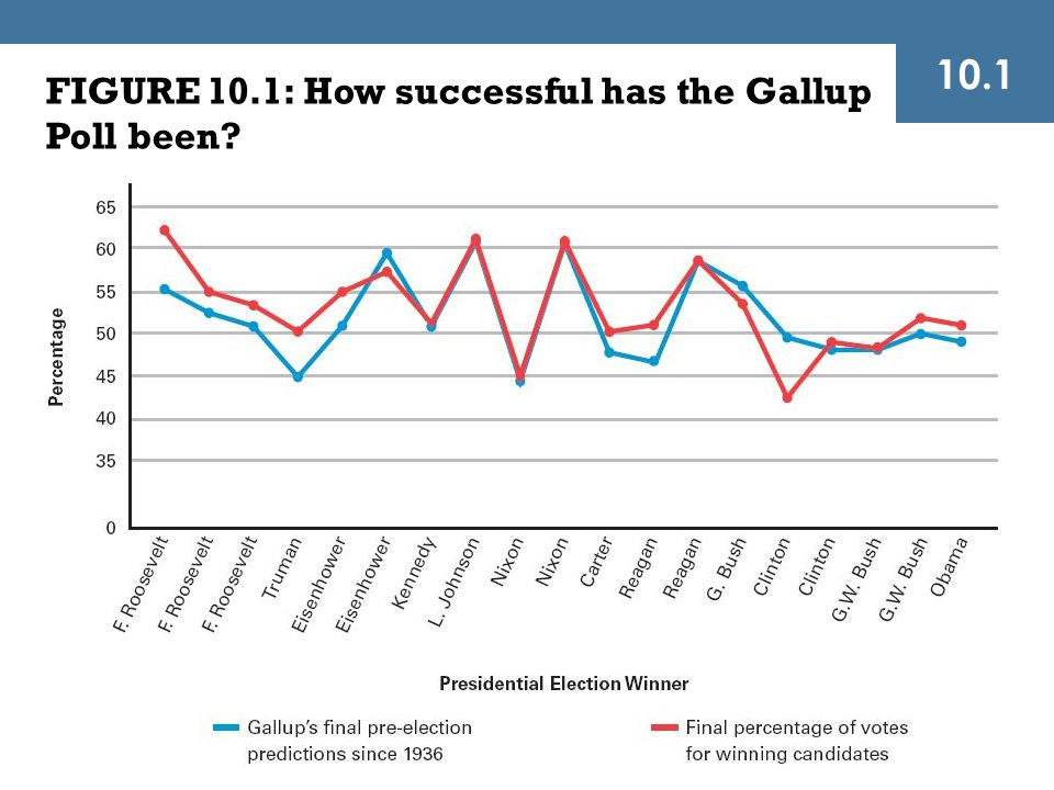FIGURE 10.1: How successful has the Gallup Poll been? 10.1