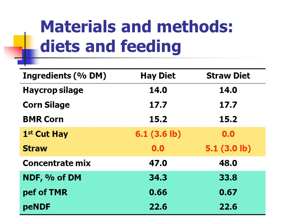 Materials and methods: diets and feeding Ingredients (% DM)Hay DietStraw Diet Haycrop silage14.0 Corn Silage17.7 BMR Corn15.2 1 st Cut Hay6.1 (3.6 lb)