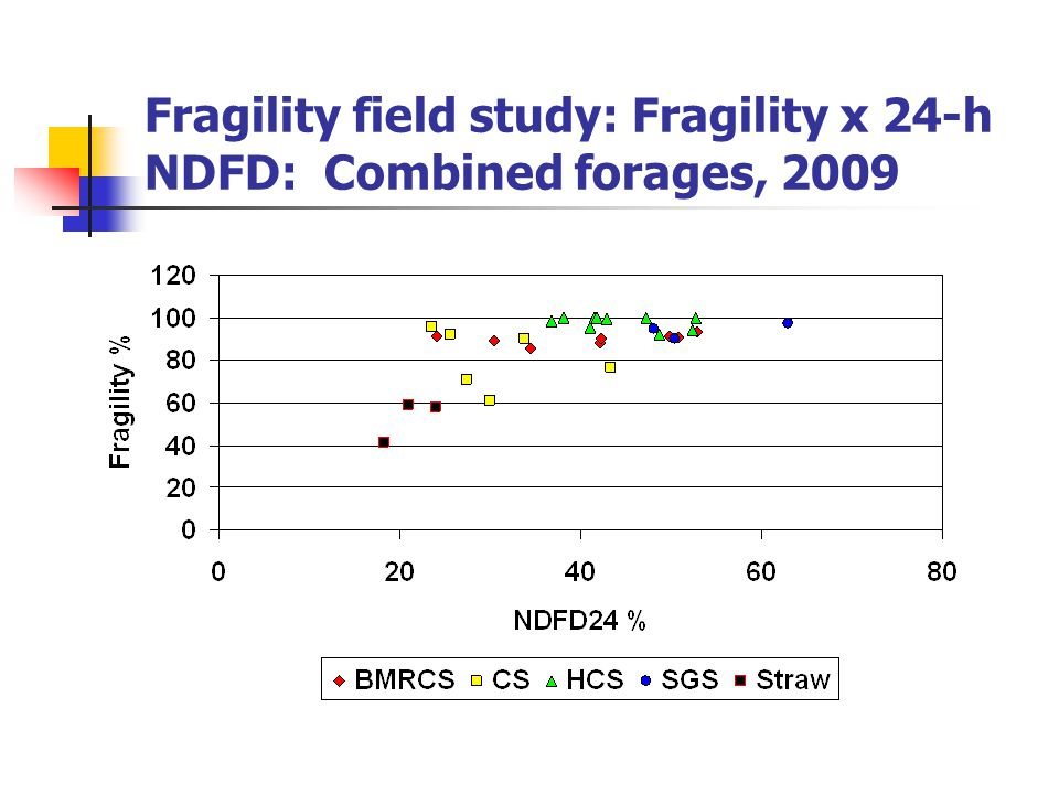 Fragility field study: Fragility x 24-h NDFD: Combined forages, 2009