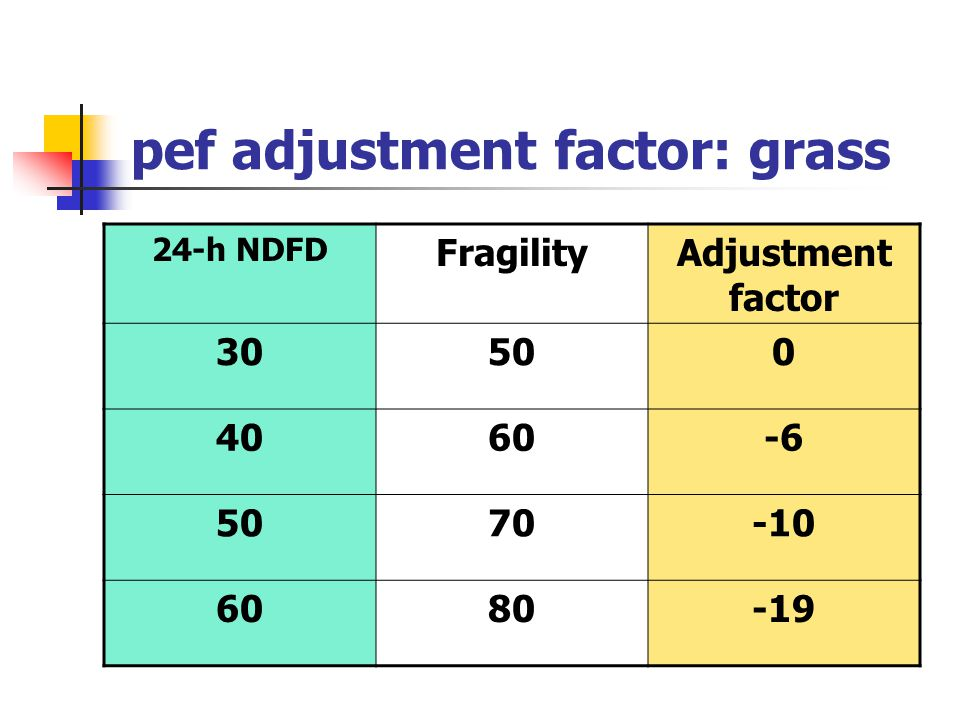 pef adjustment factor: grass 24-h NDFD FragilityAdjustment factor 30500 4060-6 5070-10 6080-19