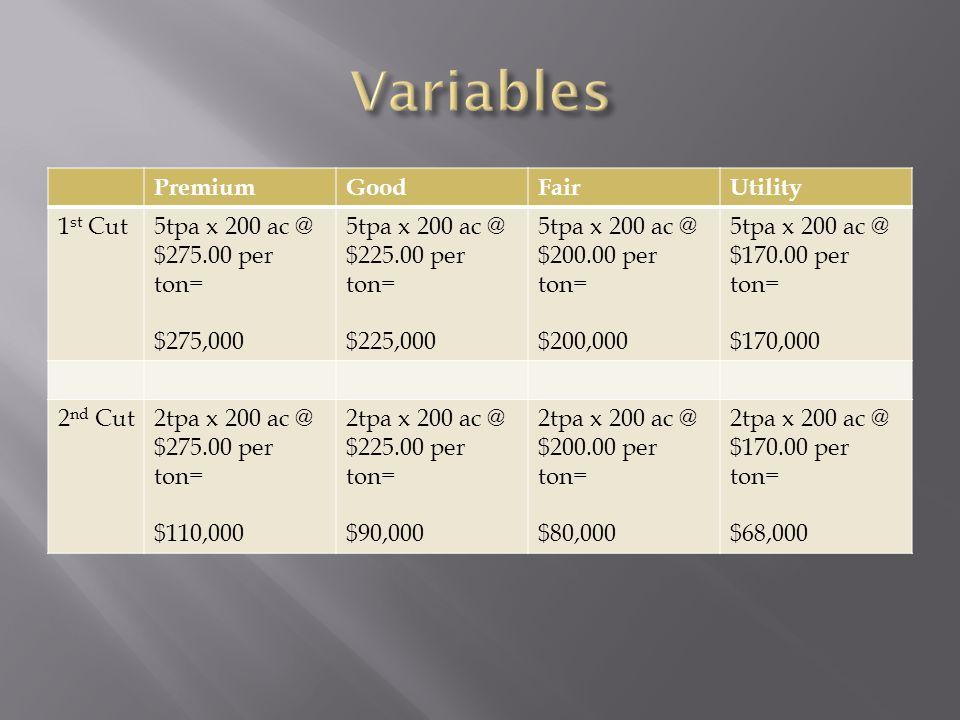 PremiumGoodFairUtility 1 st Cut5tpa x 200 ac @ $275.00 per ton= $275,000 5tpa x 200 ac @ $225.00 per ton= $225,000 5tpa x 200 ac @ $200.00 per ton= $200,000 5tpa x 200 ac @ $170.00 per ton= $170,000 2 nd Cut2tpa x 200 ac @ $275.00 per ton= $110,000 2tpa x 200 ac @ $225.00 per ton= $90,000 2tpa x 200 ac @ $200.00 per ton= $80,000 2tpa x 200 ac @ $170.00 per ton= $68,000