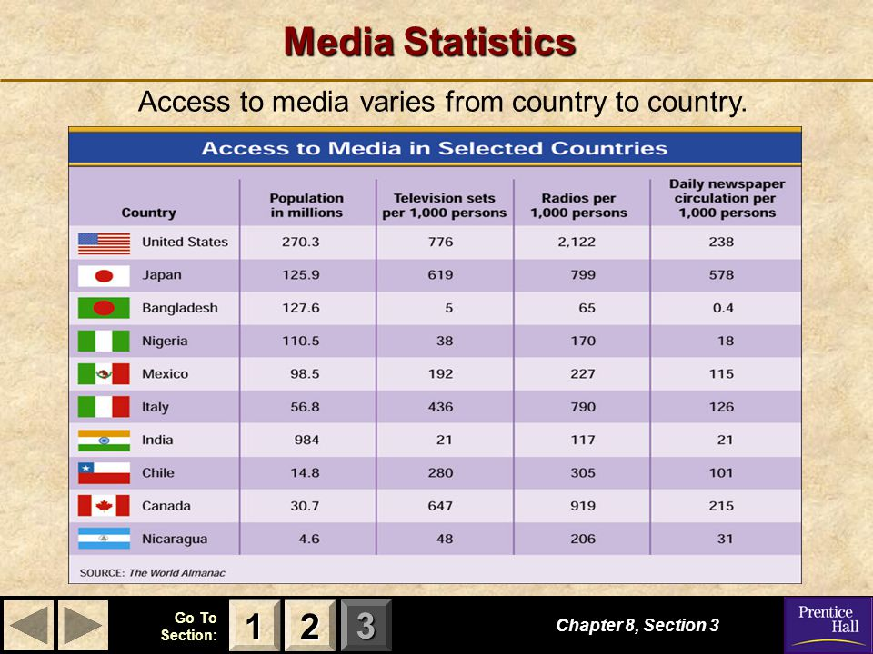 123 Go To Section: Media Statistics Chapter 8, Section 3 2222 1111 Access to media varies from country to country.