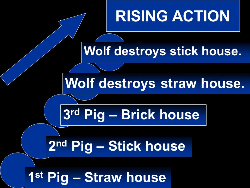 RISING ACTION 1 st Pig – Straw house 2 nd Pig – Stick house 3 rd Pig – Brick house Wolf destroys straw house. Wolf destroys stick house.