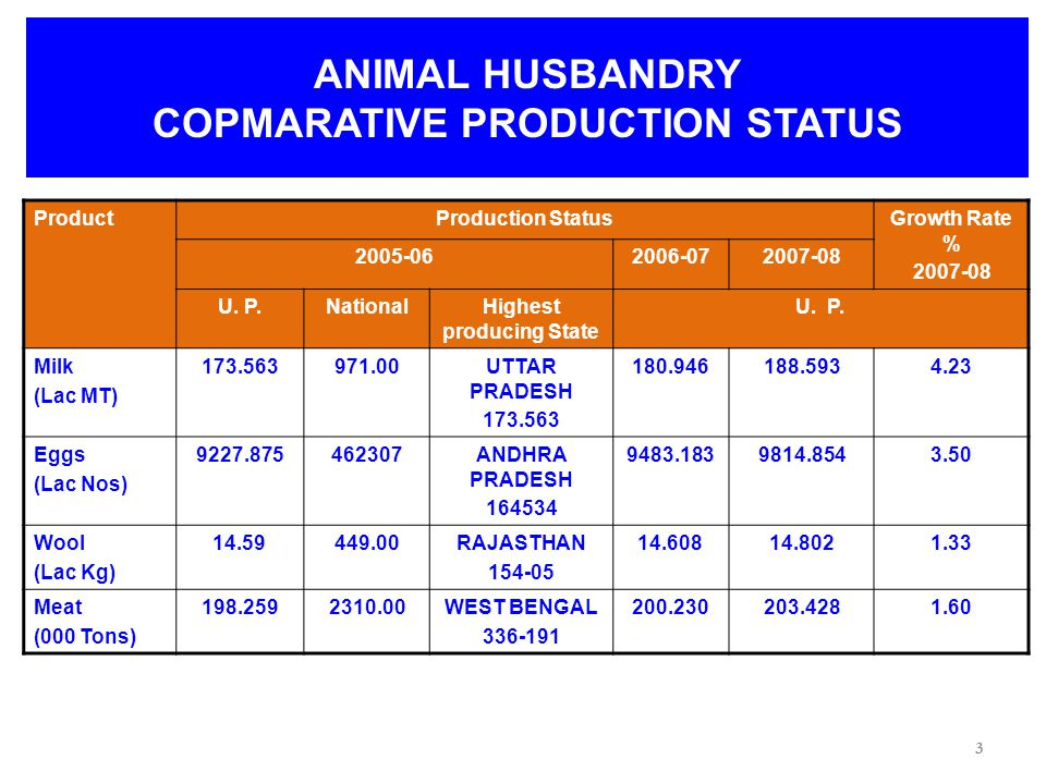 14 NEW INITIATIVES ANIMAL HUSBANDRY SECTOR Strengthening of two DFS Centres with incorporation of 30 more bulls.