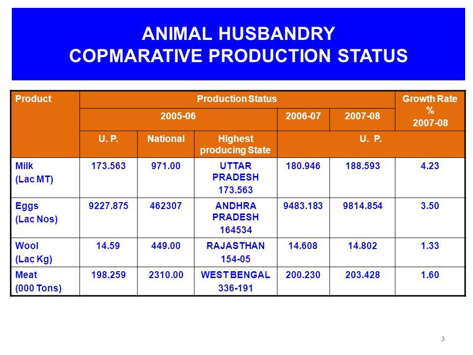 3 ANIMAL HUSBANDRY COPMARATIVE PRODUCTION STATUS ProductProduction StatusGrowth Rate % 2007-08 2005-062006-072007-08 U.