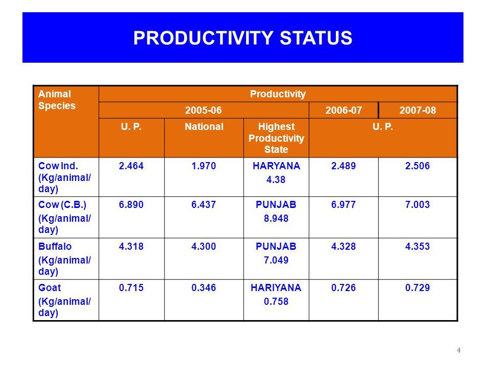 5 STATUS OF DAIRYING NATIONAL & STATE SCENARIO (IN LAC KGS/ DAY) Parameter/ HeadU.P.National Milk Production4762500 Rural Milk Consumption 2391200 Marketable Surplus2361300 Surplus Handled By Un Organised Organised 171 65 900 400 5 Source-National Dairy Plan Data(NDDB)