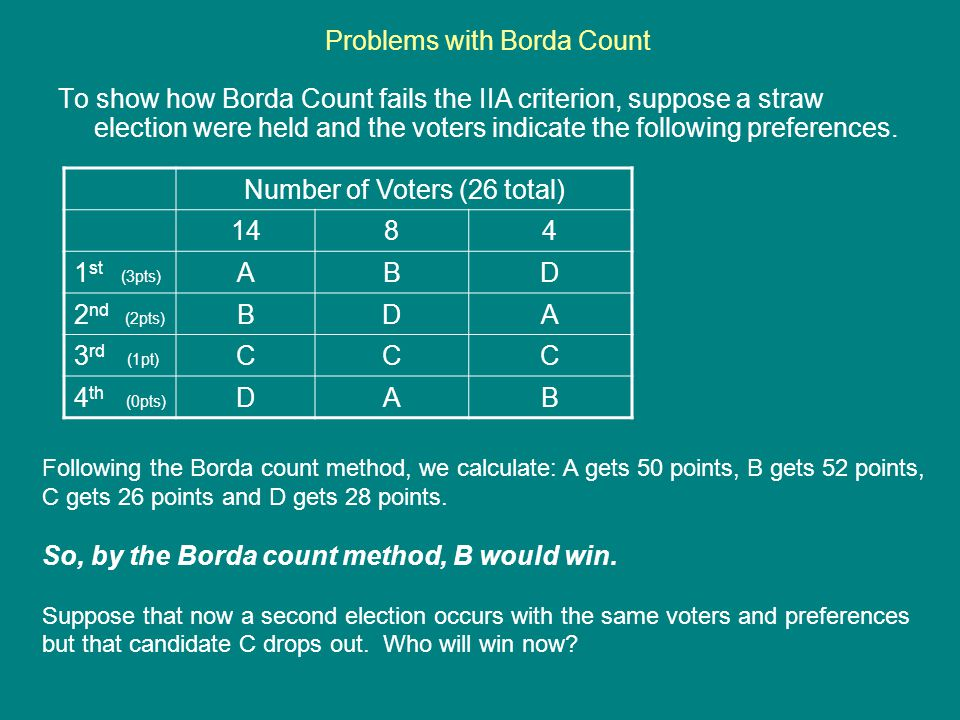 Problems with Borda Count To show how Borda Count fails the IIA criterion, suppose a straw election were held and the voters indicate the following pr