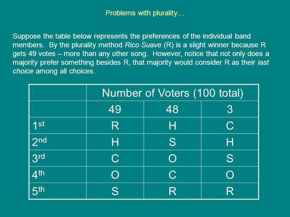 Problems with plurality… Number of Voters (100 total) 49483 1 st RHC 2 nd HSH 3 rd COS 4 th OCO 5 th SRR Suppose the table below represents the prefer