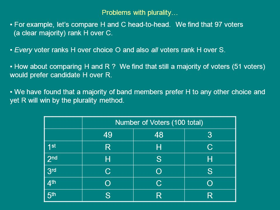 Problems with plurality… Number of Voters (100 total) 49483 1 st RHC 2 nd HSH 3 rd COS 4 th OCO 5 th SRR For example, let's compare H and C head-to-he