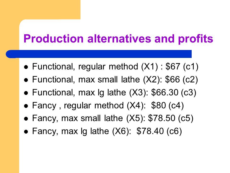 Production alternatives and profits Functional, regular method (X1) : $67 (c1) Functional, max small lathe (X2): $66 (c2) Functional, max lg lathe (X3): $66.30 (c3) Fancy, regular method (X4): $80 (c4) Fancy, max small lathe (X5): $78.50 (c5) Fancy, max lg lathe (X6): $78.40 (c6)