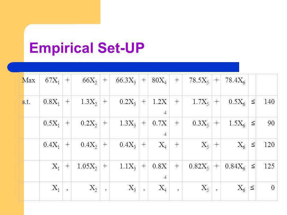 Empirical Set-UP Max67X 1 +66X 2 +66.3X 3 +80X 4 +78.5X 5 +78.4X 6 s.t.0.8X 1 +1.3X 2 +0.2X 3 +1.2X 4 +1.7X 5 +0.5X 6 ≤ 140 0.5X 1 +0.2X 2 +1.3X 3 +0.7X 4 +0.3X 5 +1.5X 6 ≤ 90 0.4X 1 +0.4X 2 +0.4X 3 +X4X4 +X5X5 +X6X6 ≤ 120 X1X1 +1.05X 2 +1.1X 3 +0.8X 4 +0.82X 5 +0.84X 6 ≤ 125 X1X1,X2X2,X3X3,X4X4,X5X5,X6X6 ≤ 0