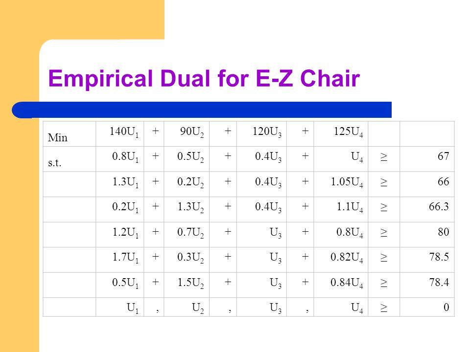 Empirical Dual for E-Z Chair Min 140U 1 +90U 2 +120U 3 +125U 4 s.t.