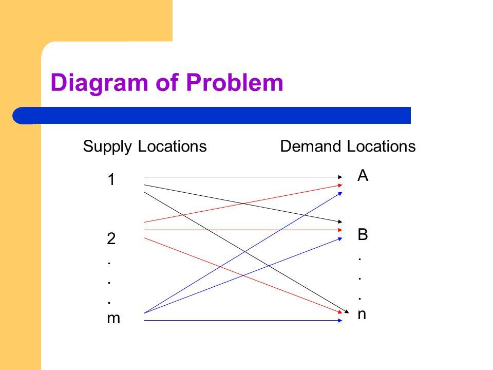 Diagram of Problem Supply LocationsDemand Locations 12...m12...m AB...nAB...n