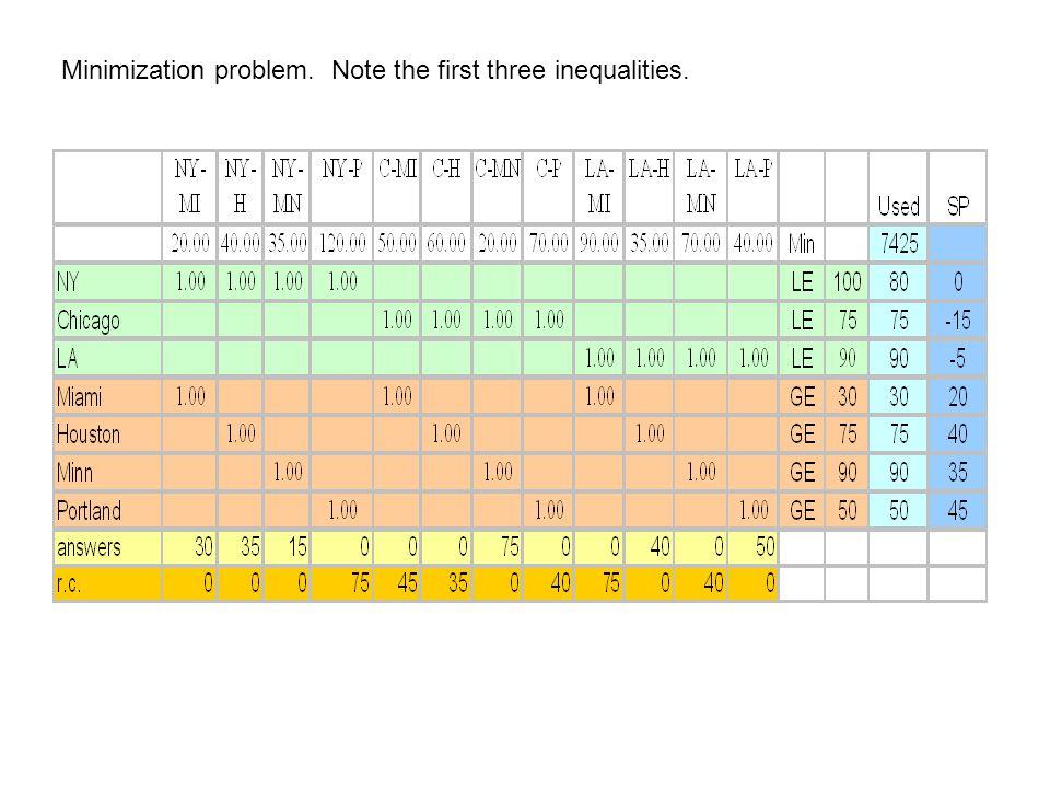 Minimization problem. Note the first three inequalities.