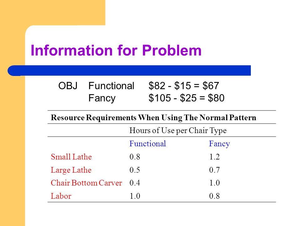 Information for Problem OBJFunctional$82 - $15 = $67 Fancy$105 - $25 = $80 Resource Requirements When Using The Normal Pattern Hours of Use per Chair