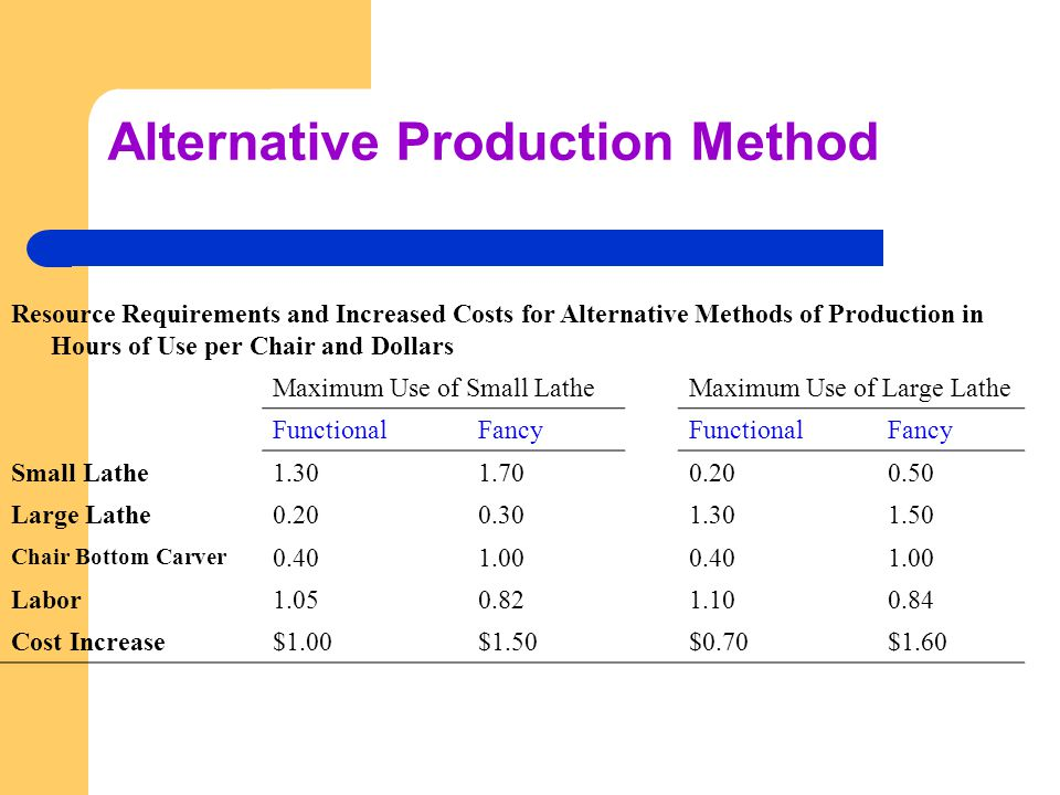 Resource Requirements and Increased Costs for Alternative Methods of Production in Hours of Use per Chair and Dollars Maximum Use of Small LatheMaximu