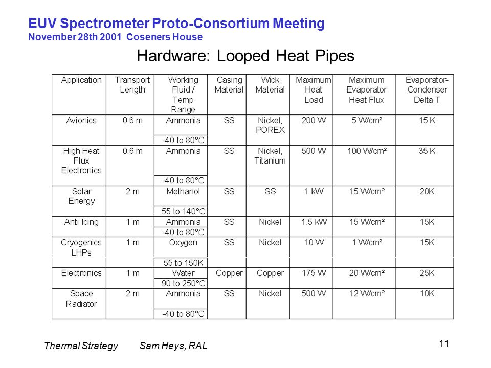 Thermal StrategySam Heys, RAL EUV Spectrometer Proto-Consortium Meeting November 28th 2001 Coseners House 11 Hardware: Looped Heat Pipes