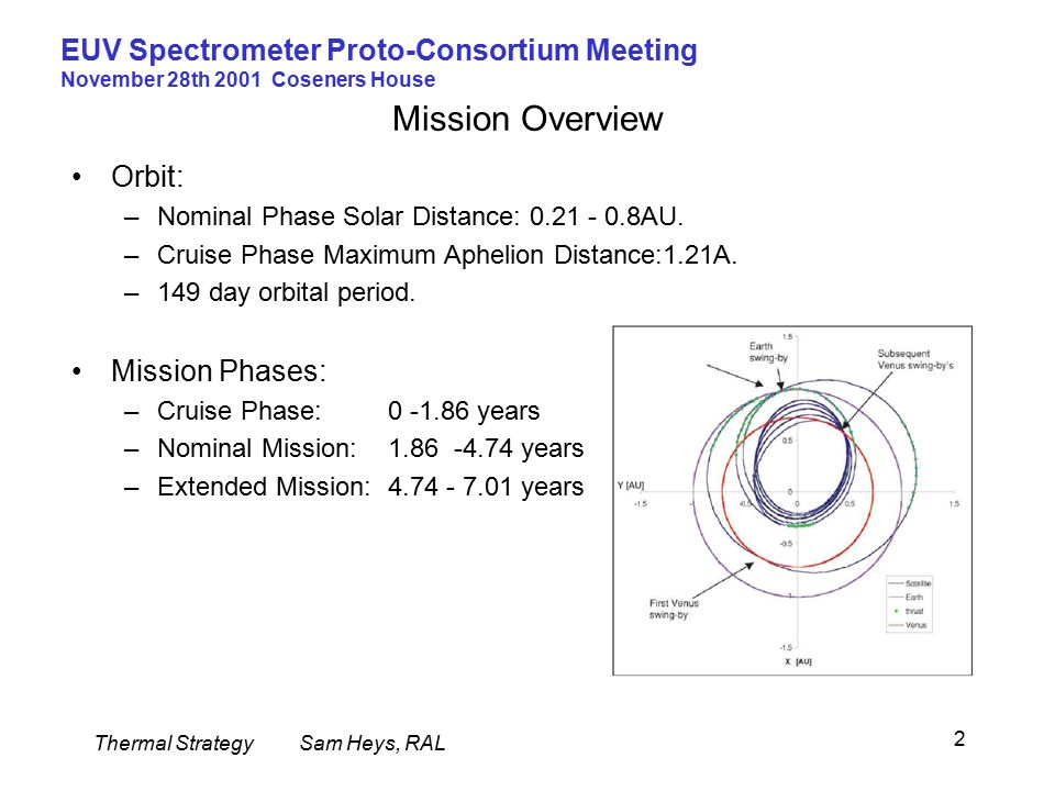 Thermal StrategySam Heys, RAL EUV Spectrometer Proto-Consortium Meeting November 28th 2001 Coseners House 2 Mission Overview Orbit: –Nominal Phase Solar Distance: 0.21 - 0.8AU.