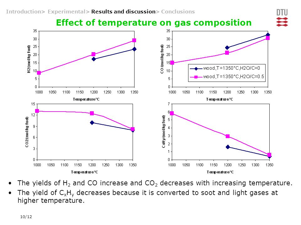 10/12 Introduction> Experimental> Results and discussion> Conclusions Effect of temperature on gas composition The yields of H 2 and CO increase and C