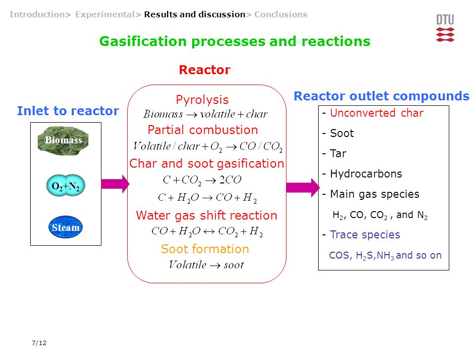 7/12 Introduction> Experimental> Results and discussion> Conclusions Gasification processes and reactions O 2 +N 2 Steam Biomass Pyrolysis Partial com