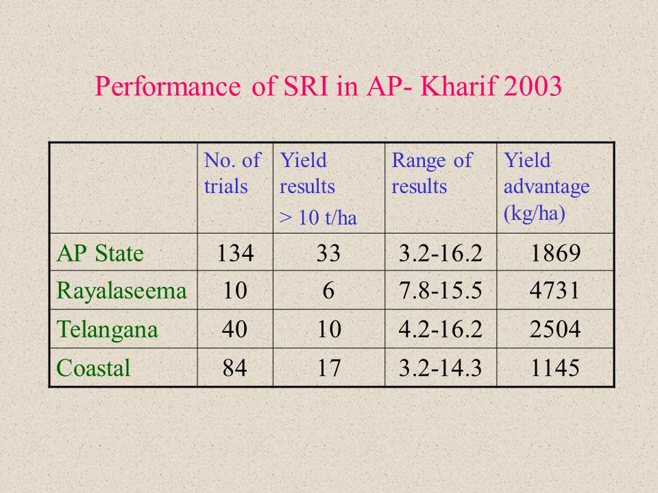 Performance of SRI in AP- Kharif 2003 No. of trials Yield results > 10 t/ha Range of results Yield advantage (kg/ha) AP State134333.2-16.21869 Rayalas