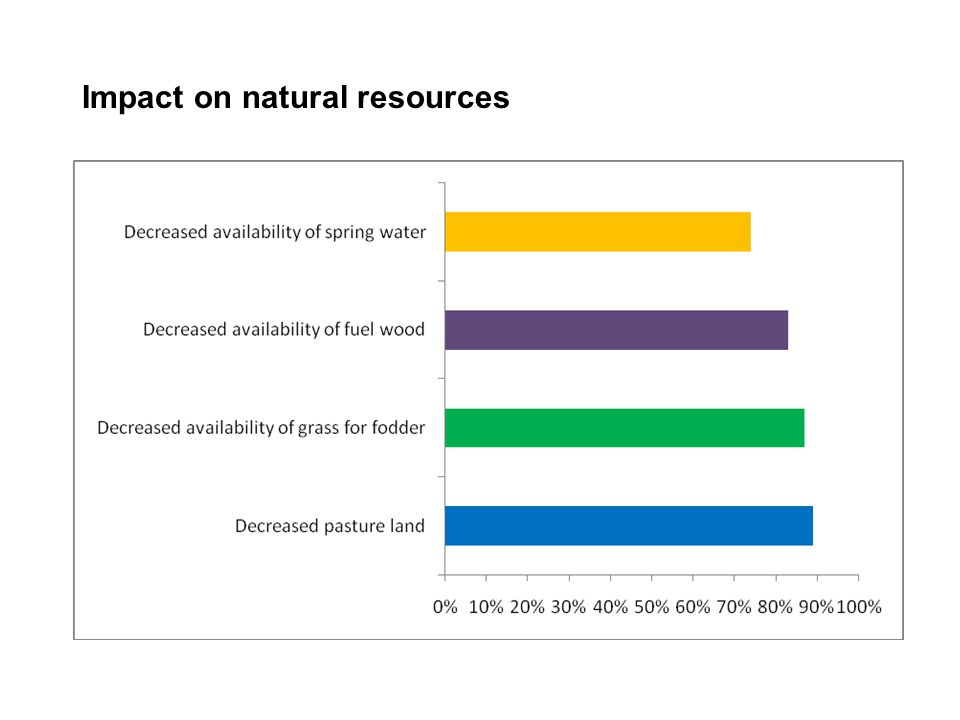 Impact on natural resources