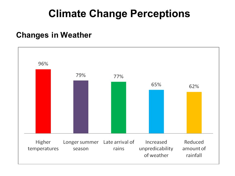Climate Change.. Effects