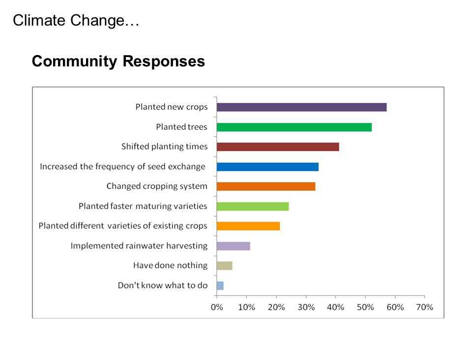 Climate Change… Community Responses