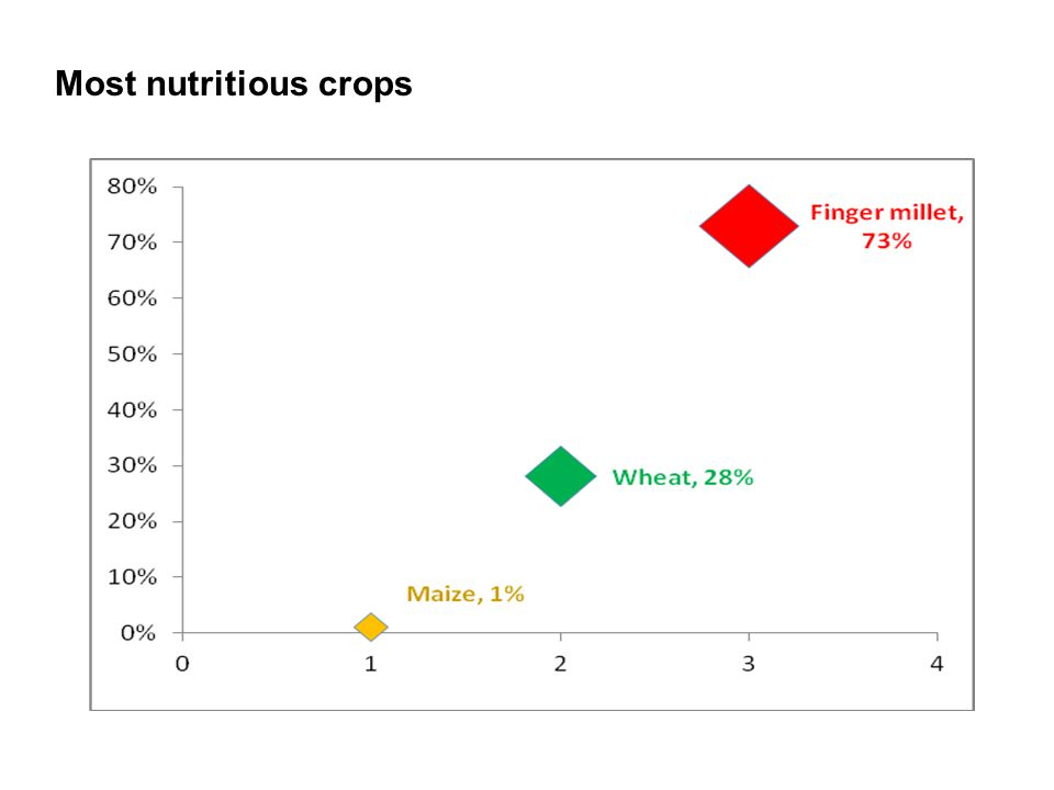 Most nutritious crops