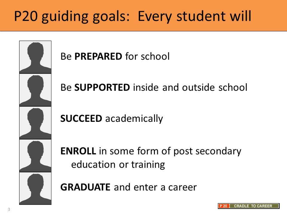 P20 guiding goals: Every student will Be PREPARED for school Be SUPPORTED inside and outside school SUCCEED academically ENROLL in some form of post secondary education or training GRADUATE and enter a career 3
