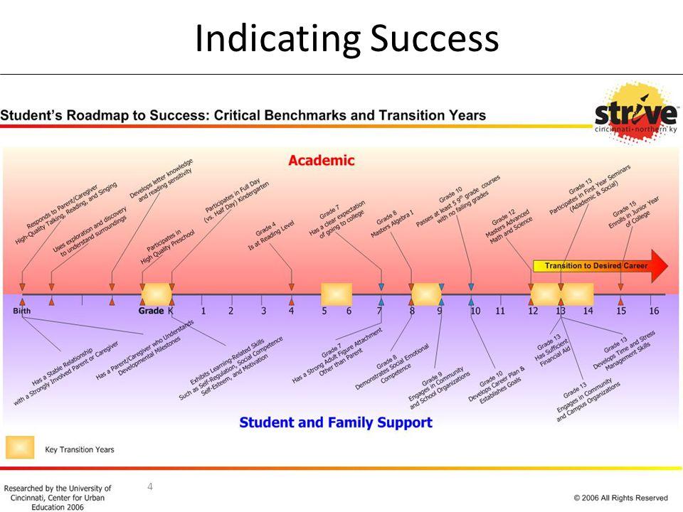 Indicating Success 4