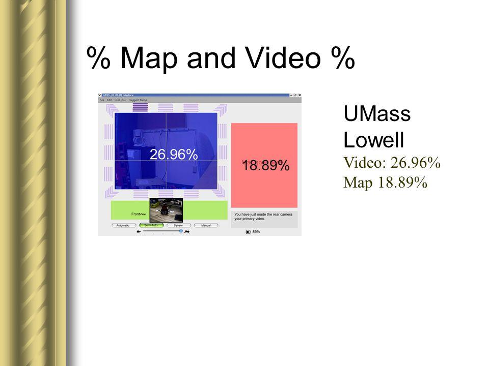 UMass Lowell Video: 26.96% Map 18.89%