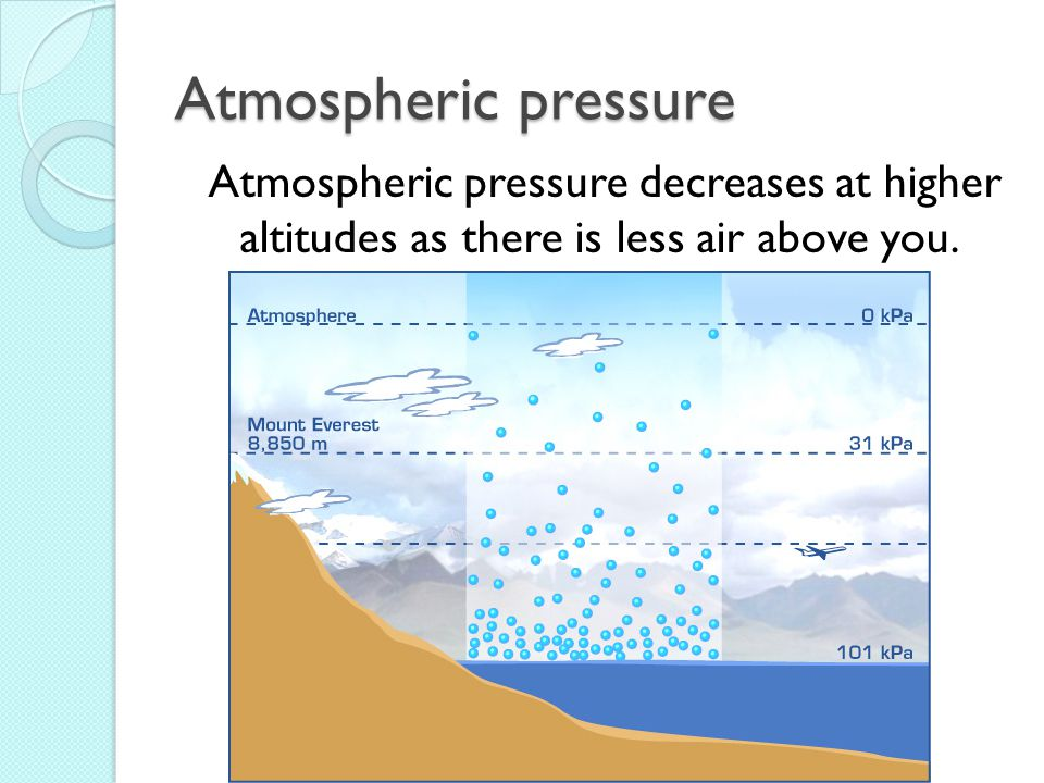 Atmospheric pressure Atmospheric pressure decreases at higher altitudes as there is less air above you.