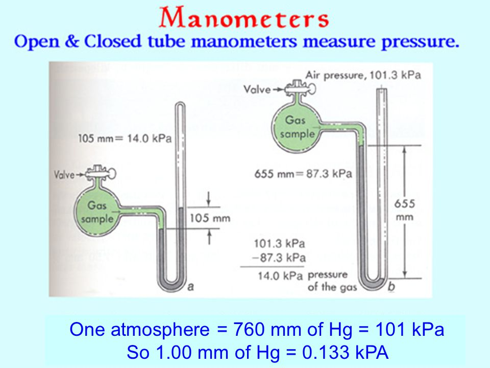 Pressure pushes Pressure always pushes from high pressure to low pressure. We measure the amount of push using either an open or closed manometer A cl