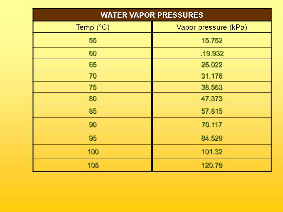 WATER VAPOR PRESSURES Temp (°C)Vapor pressure (kPa) 10.65176 5.87260 101.2281 151.7056 202.3388 253.1691 304.2455 355.6267 407.3814 459.5898 5012.344