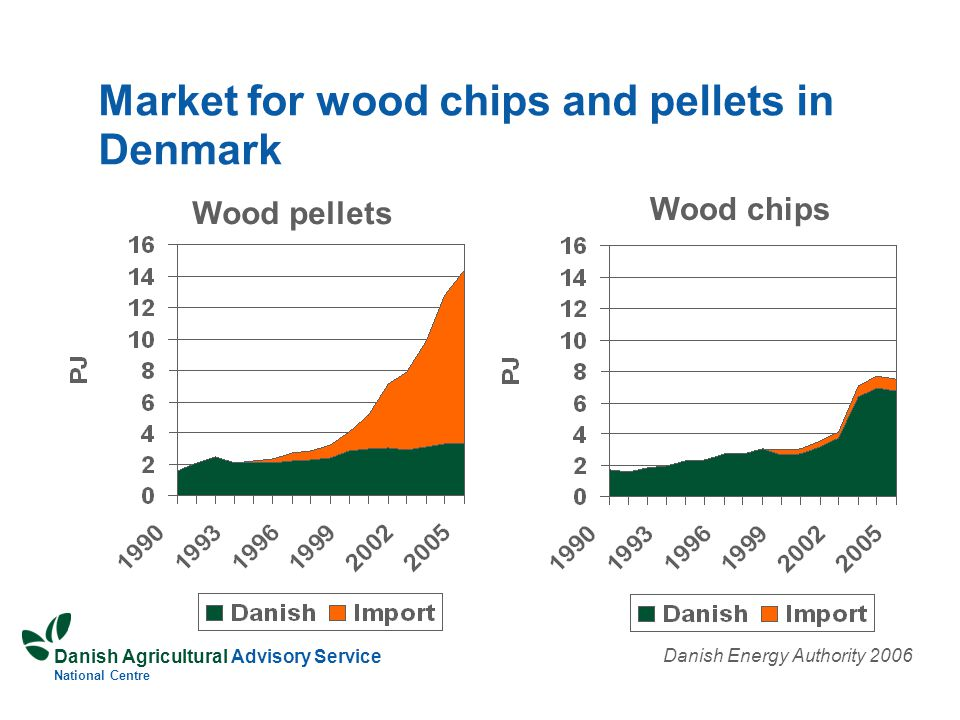Danish Agricultural Advisory Service National Centre Market for wood chips and pellets in Denmark Wood pellets Wood chips Danish Energy Authority 2006