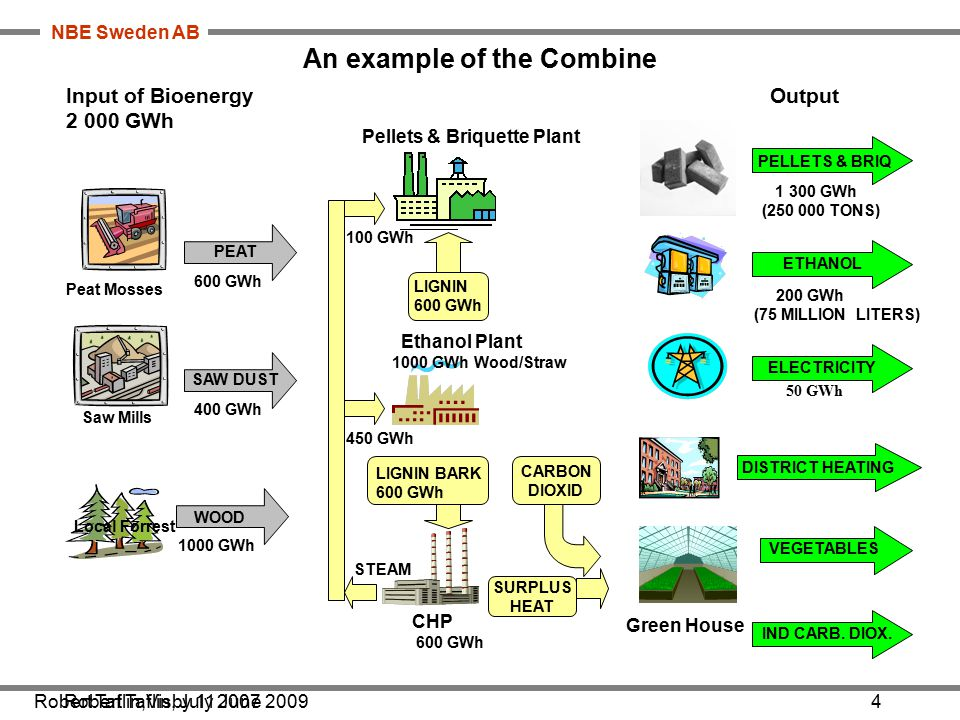 NBE Sweden AB An example of the Combine Pellets & Briquette Plant Ethanol Plant 1000 GWh Wood/Straw CHP 600 GWh Green House Local Forrest Peat Mosses Saw Mills SAW DUST PEAT 600 GWh 400 GWh LIGNIN BARK 600 GWh LIGNIN 600 GWh 1000 GWh ELECTRICITY ETHANOL PELLETS & BRIQ CARBON DIOXID SURPLUS HEAT 1 300 GWh (250 000 TONS) 200 GWh (75 MILLION LITERS) STEAM VEGETABLES 100 GWh 450 GWh Input of Bioenergy 2 000 GWh WOOD 50 GWh Output DISTRICT HEATING Robert Taflin, July 2007 IND CARB.