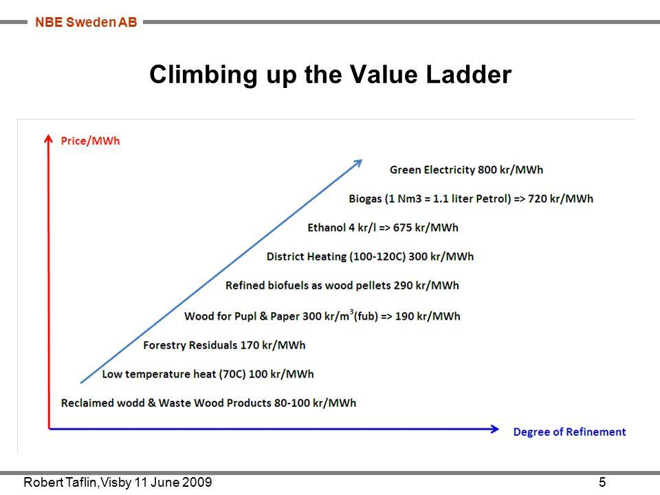 NBE Sweden AB Climbing up the Value Ladder Robert Taflin,Visby 11 June 20095