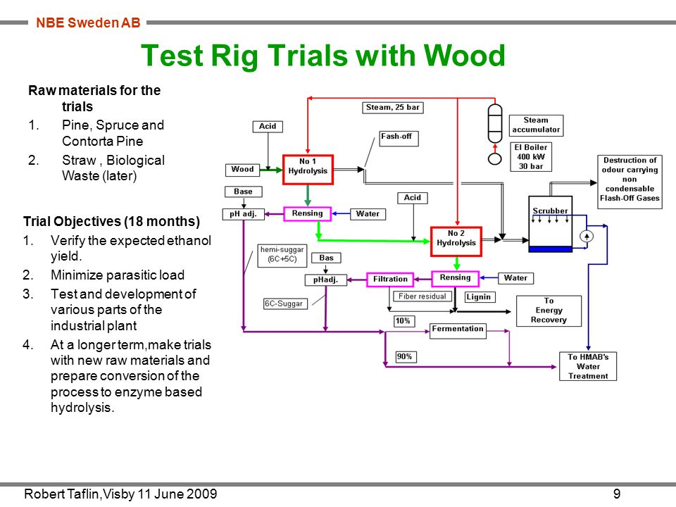 NBE Sweden AB Robert Taflin,Visby 11 June 20099 Test Rig Trials with Wood Trial Objectives (18 months) 1.Verify the expected ethanol yield.